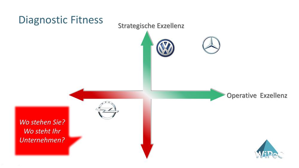 diagnostic Fitness – Wo steht Ihr Unternehmen